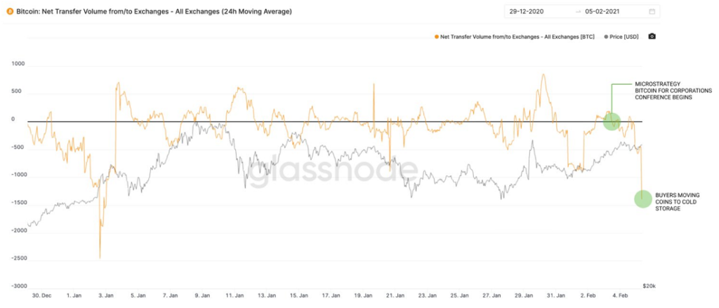 BTC exchange outflows