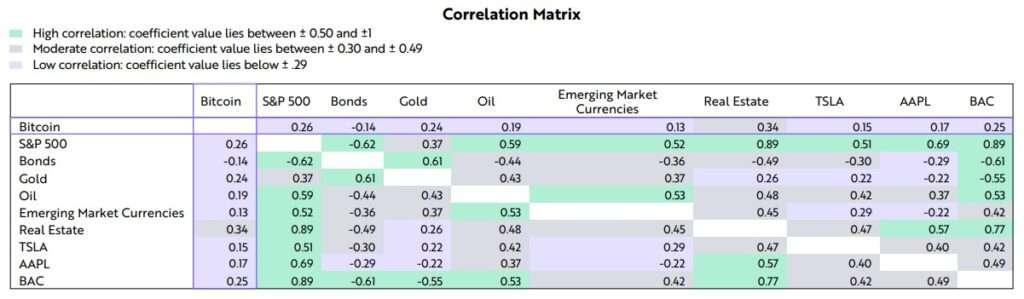 Биткойн корреляция