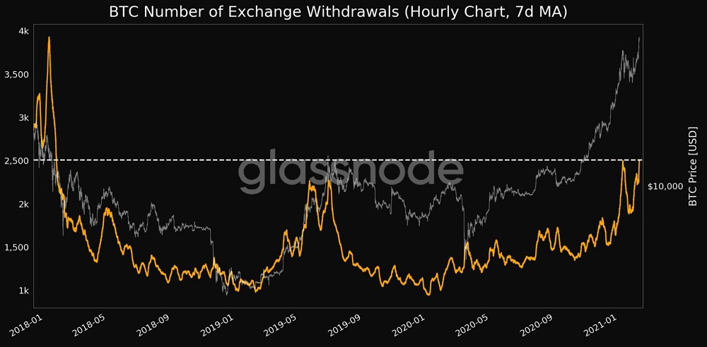 Bitcoin exchange outflows
