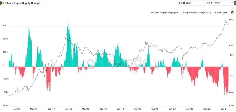 Bitcoin supply change