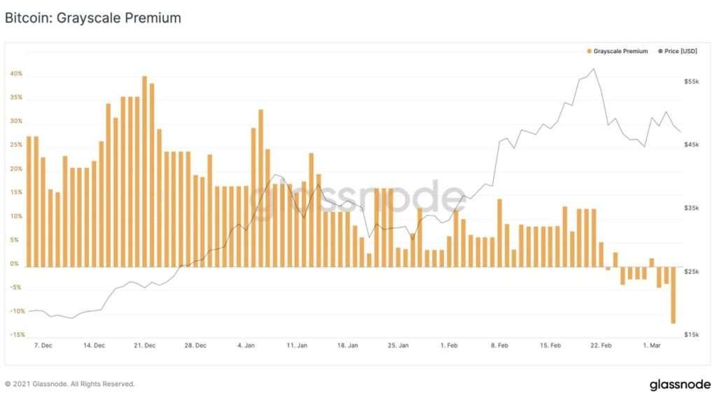Bitcoin GBTC premuim
