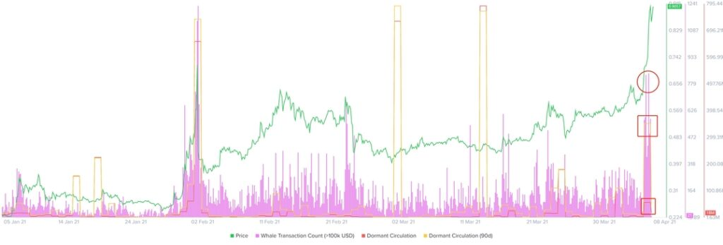 Bitcoin BTC Ethereum ETH Ripple XRP Binance BNB