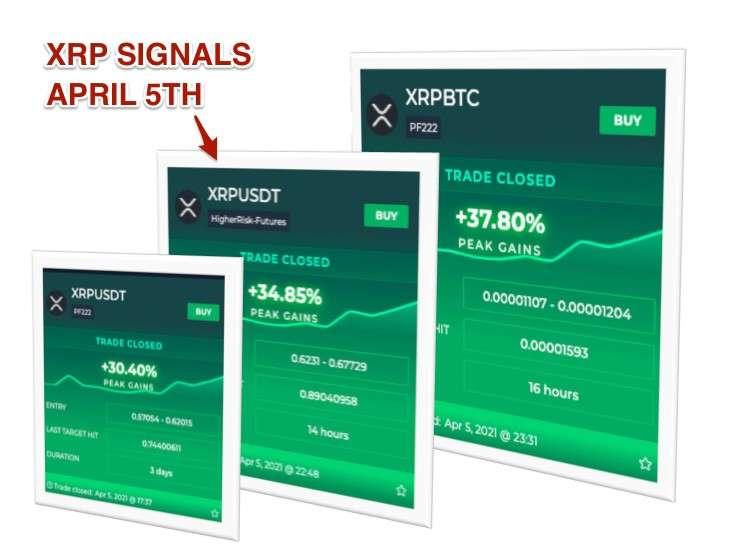 XRP signals
