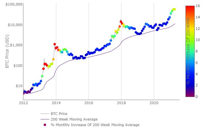 200 week Bitcoin heat map
