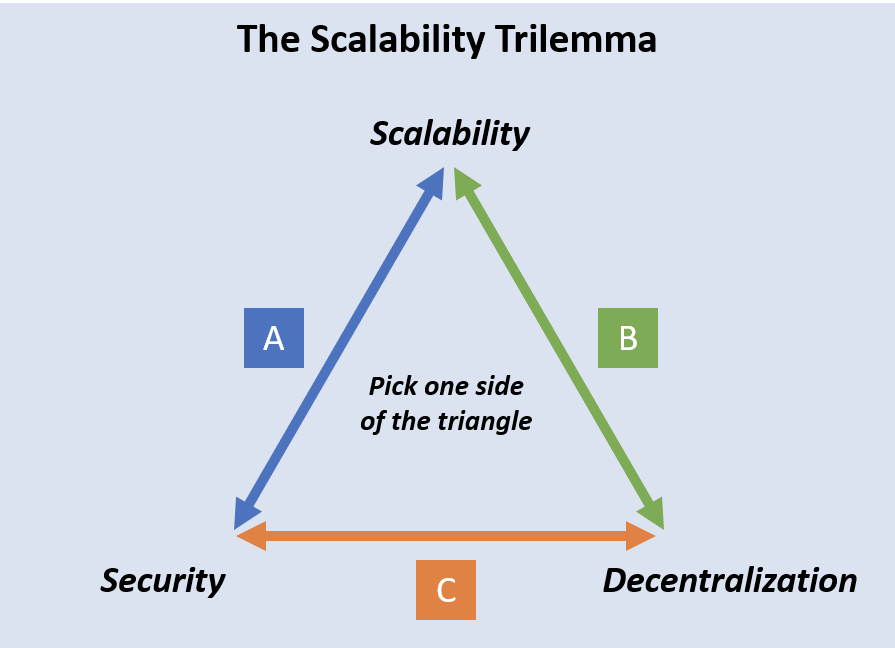 Did IOTA Just Solve the Blockchain Trilemma?