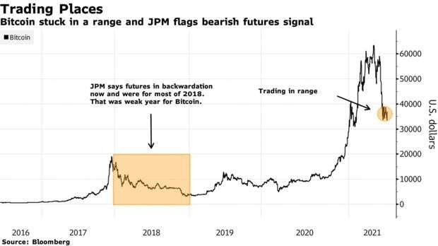 JPMorgan-BTC-chart-courtesy-of-Bloomberg.jpg