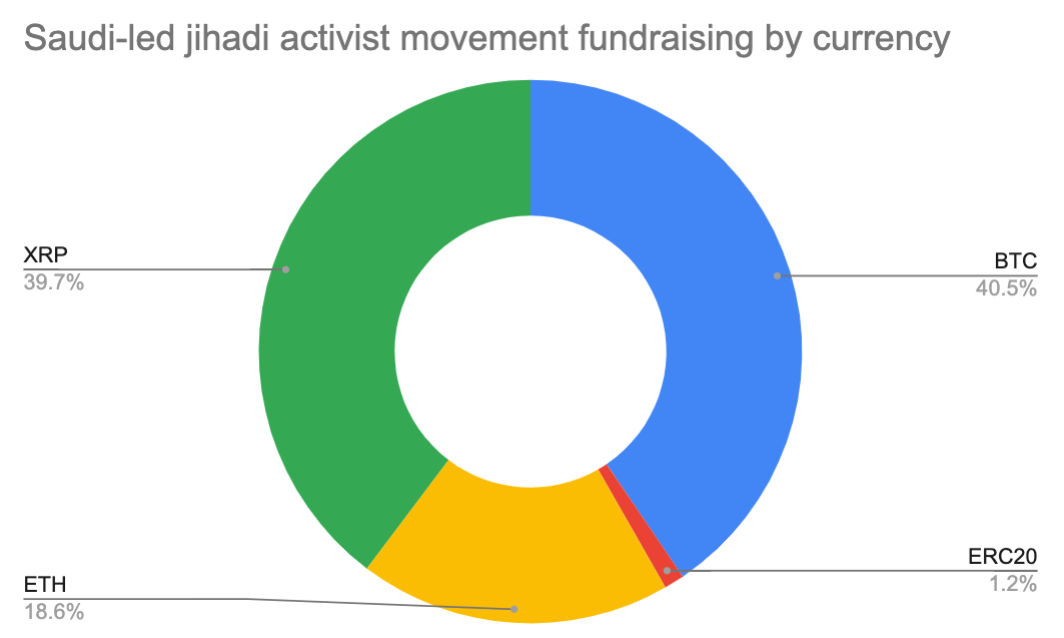 39,7% пожертвований джихадистам отправляют в XRP